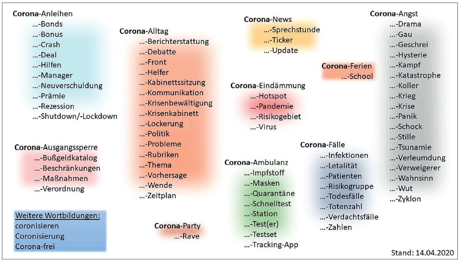 Corona Worter IDS